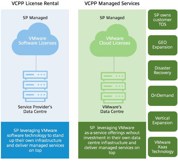 Diagram of the VMware Managed Service Provider
